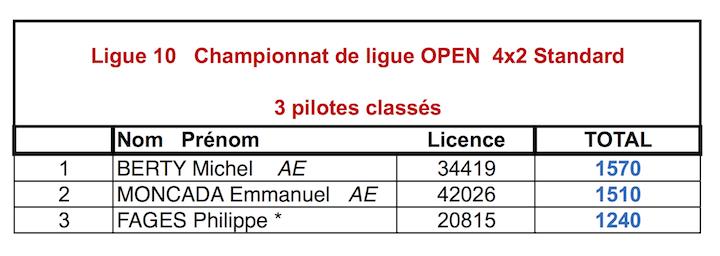 Classements 2015 du championnat de ligue 10 TT 1/10 électrique 4x2-OPEN_Std1