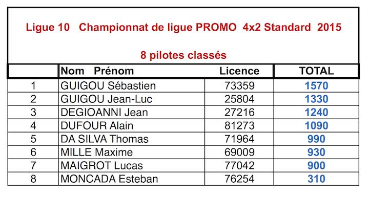 Classements 2015 du championnat de ligue 10 TT 1/10 électrique 4x2-Std_Promo