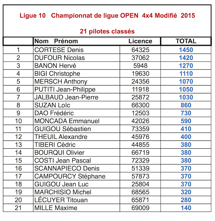 Classements 2015 du championnat de ligue 10 TT 1/10 électrique 4x4-mod