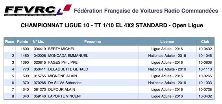 Classement final championnat de ligue 2016 2016_Classement_4x2Std-OPEN-768x363